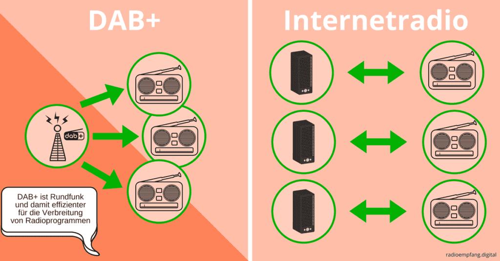 Funktioniert DAB+ ohne Internet?